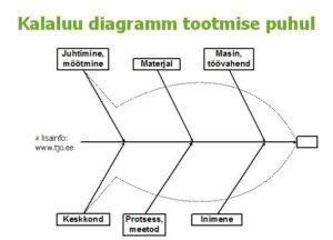 kalaluu diagramm