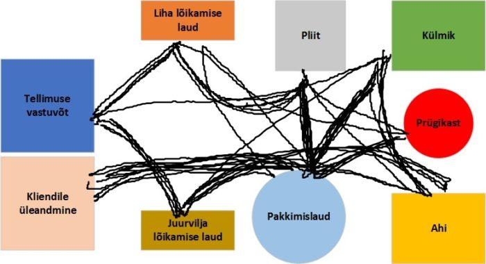 Spageti diagramm